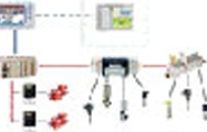 Control system food processing equipment