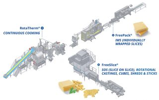 Natec Network's world leading complete processed cheese lines